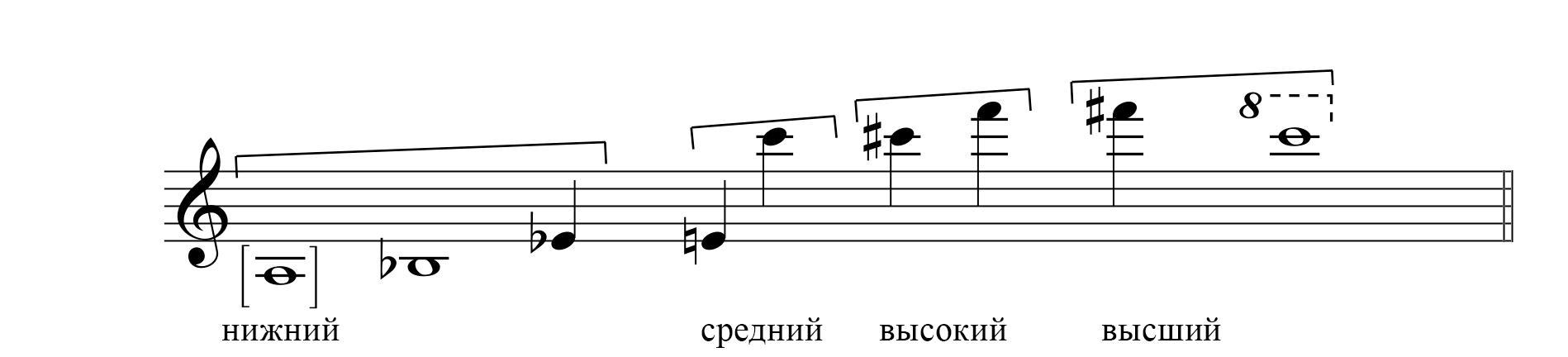 Диапазон саксофона