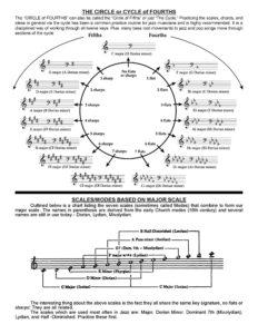 Jamey Aebersold Jazz Handbook